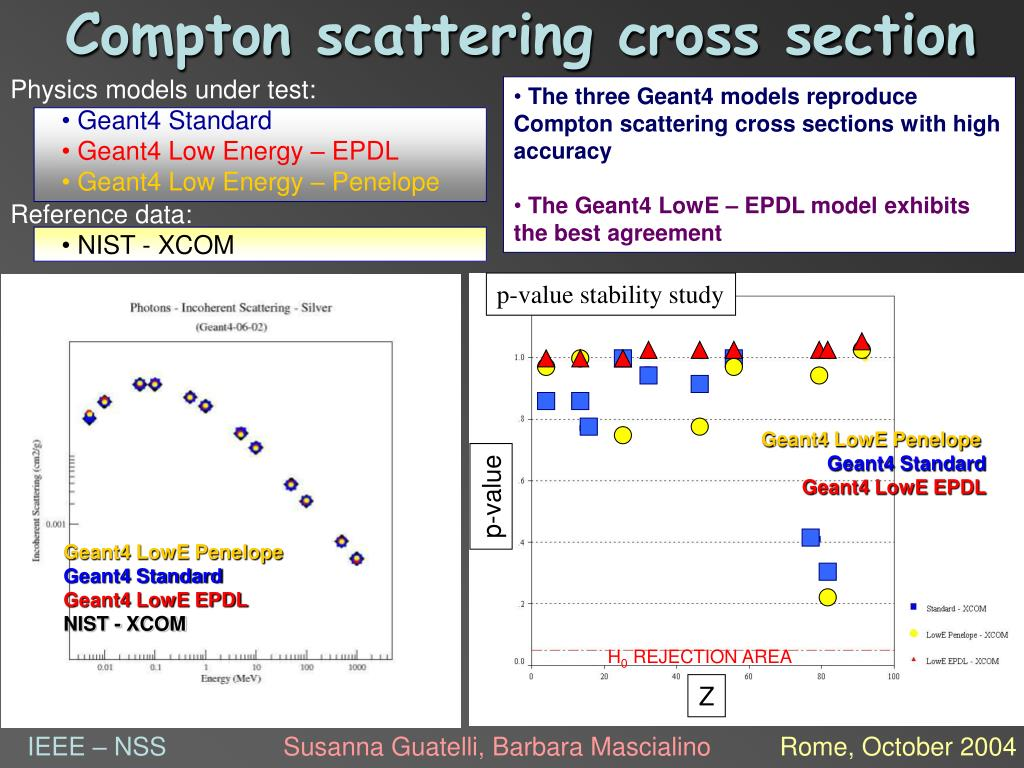 Compton scattering cross section