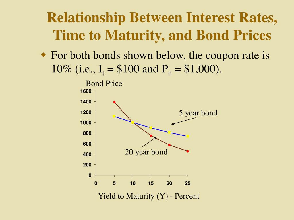 bond and rate Changing interest rates affect bonds with varying maturities differently bond prices change with changing interest rates, so the effective yield of a previously issued bond will be more in line with that of current issues bonds sell for a premium in a declining interest rate environment and sell.