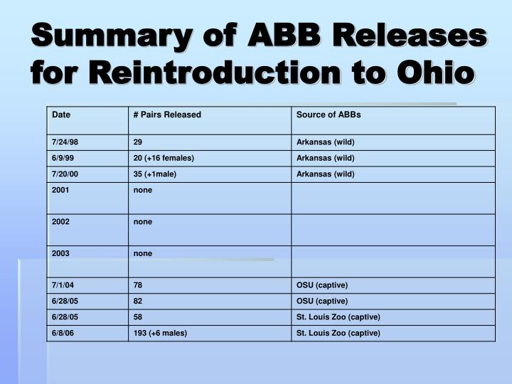 Summary of ABB Releases for Reintroduction to Ohio