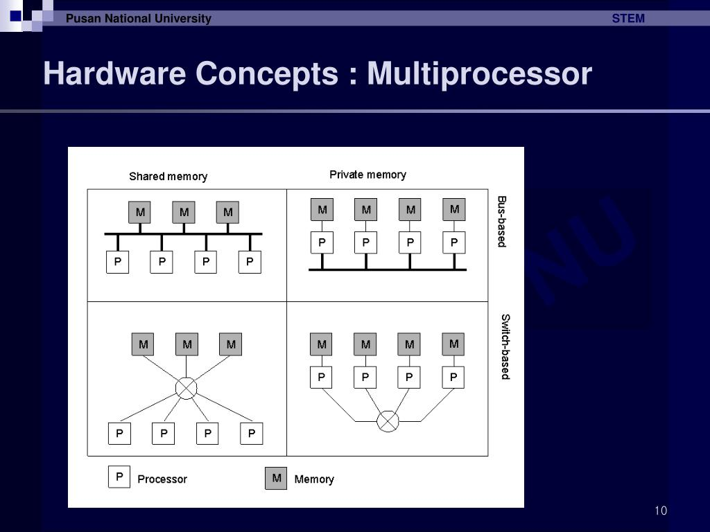 Hardware Concepts : Multiprocessor