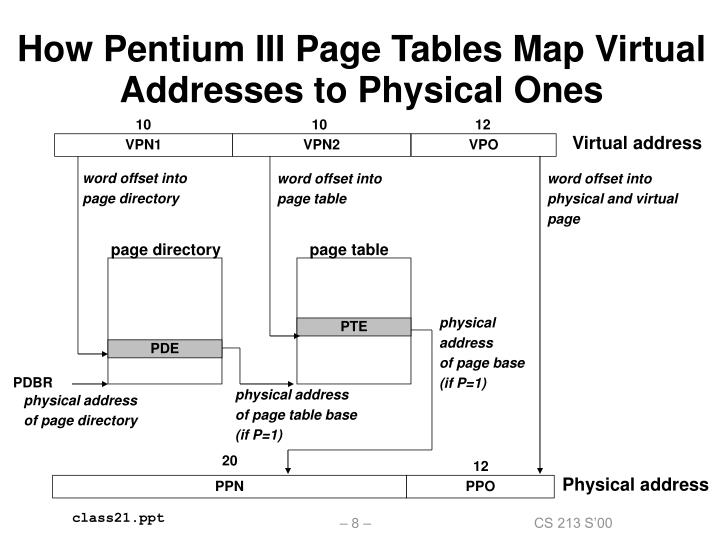 How Pentium III Page Tables Map Virtual