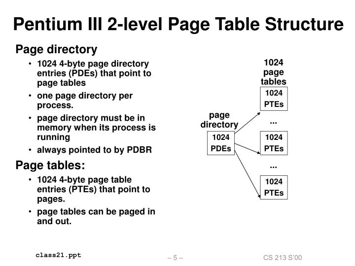 Pentium III 2-level Page Table Structure