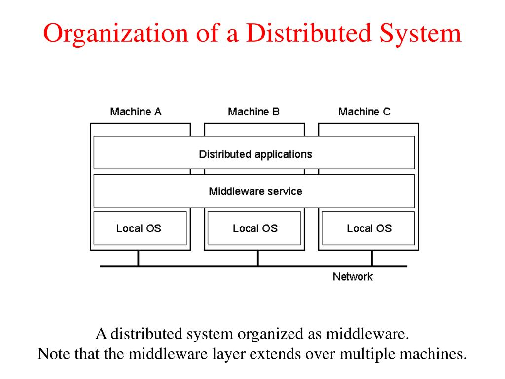 Organization of a Distributed System