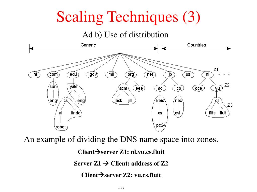 Scaling Techniques (3)