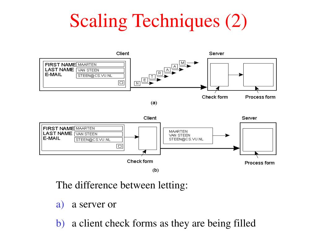 Scaling Techniques (2)