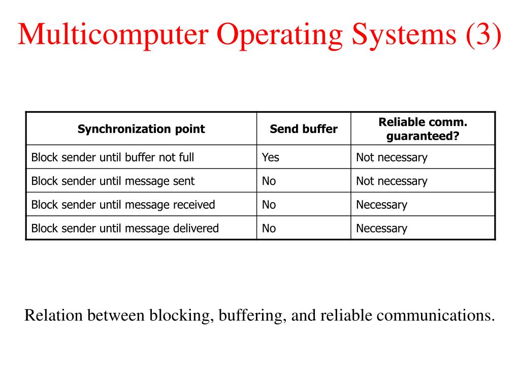 Multicomputer Operating Systems (3)