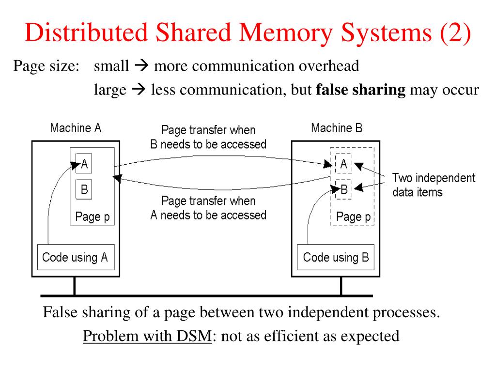 Distributed Shared Memory Systems (2)