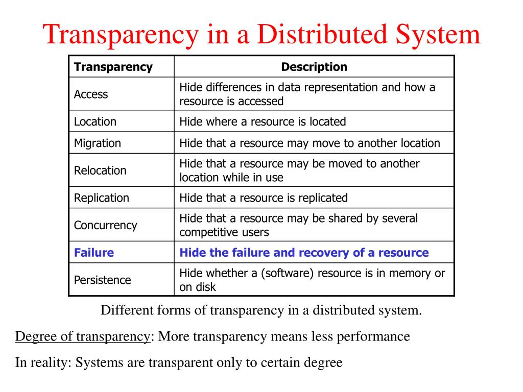 Transparency in a Distributed System
