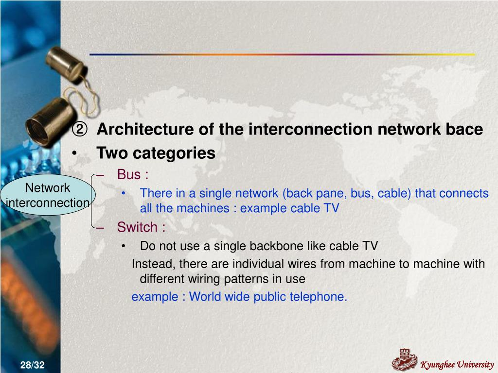 Architecture of the interconnection network bace