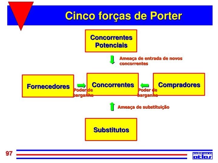 Cinco forças de Porter