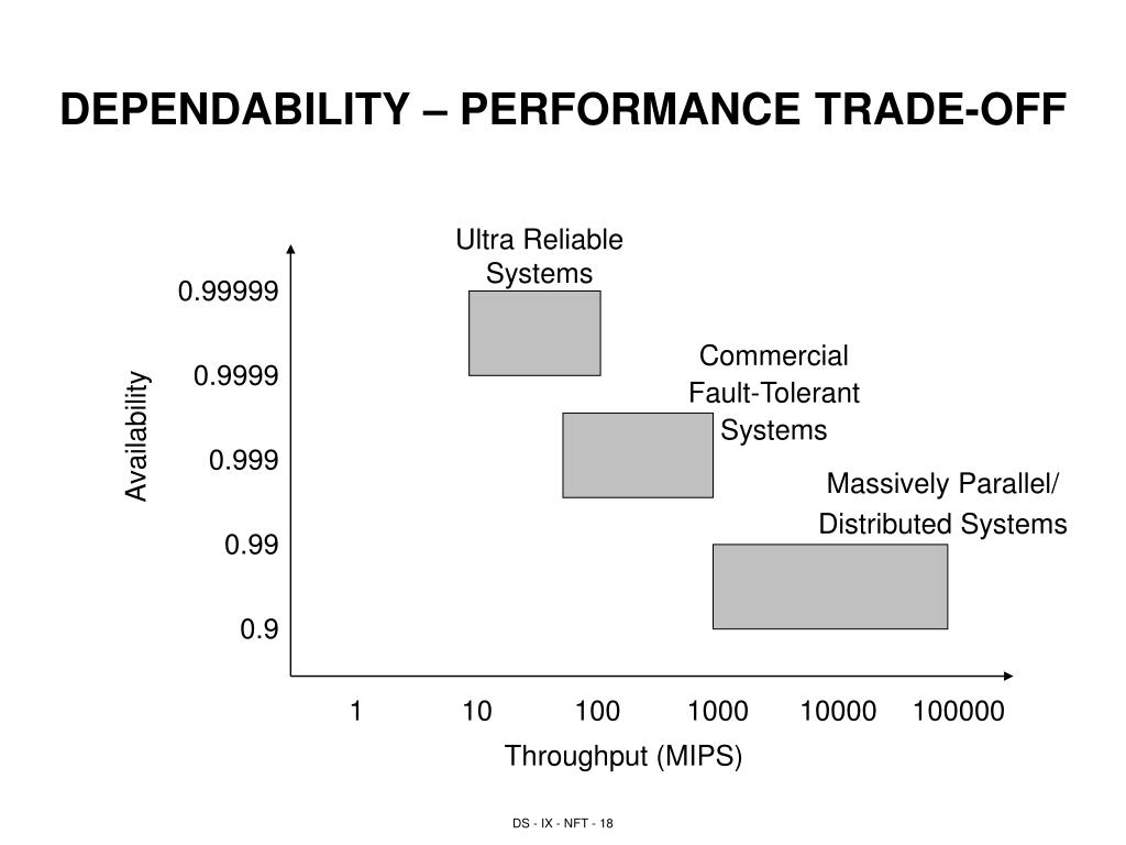 DEPENDABILITY – PERFORMANCE TRADE-OFF