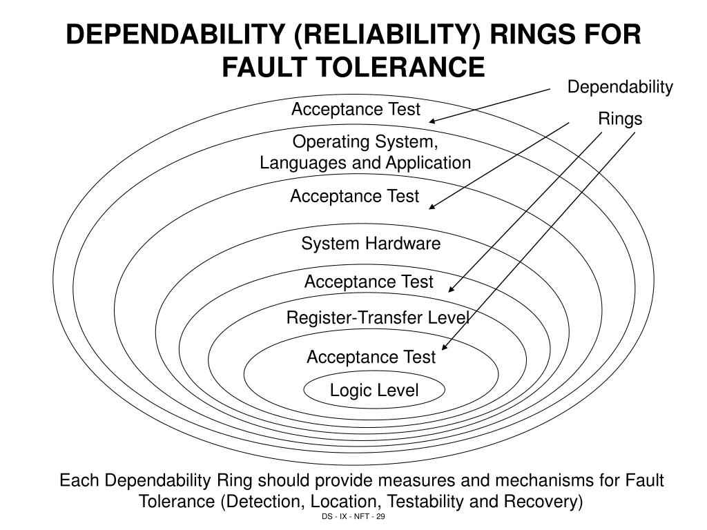 DEPENDABILITY (RELIABILITY) RINGS FOR FAULT TOLERANCE