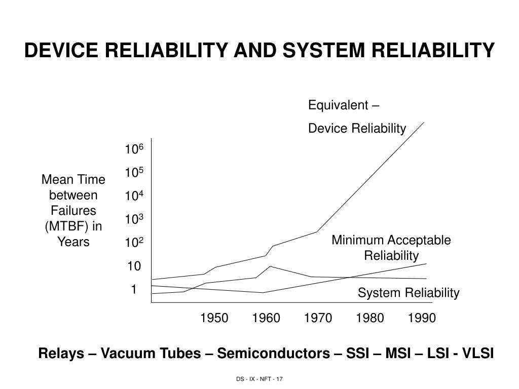 DEVICE RELIABILITY AND SYSTEM RELIABILITY