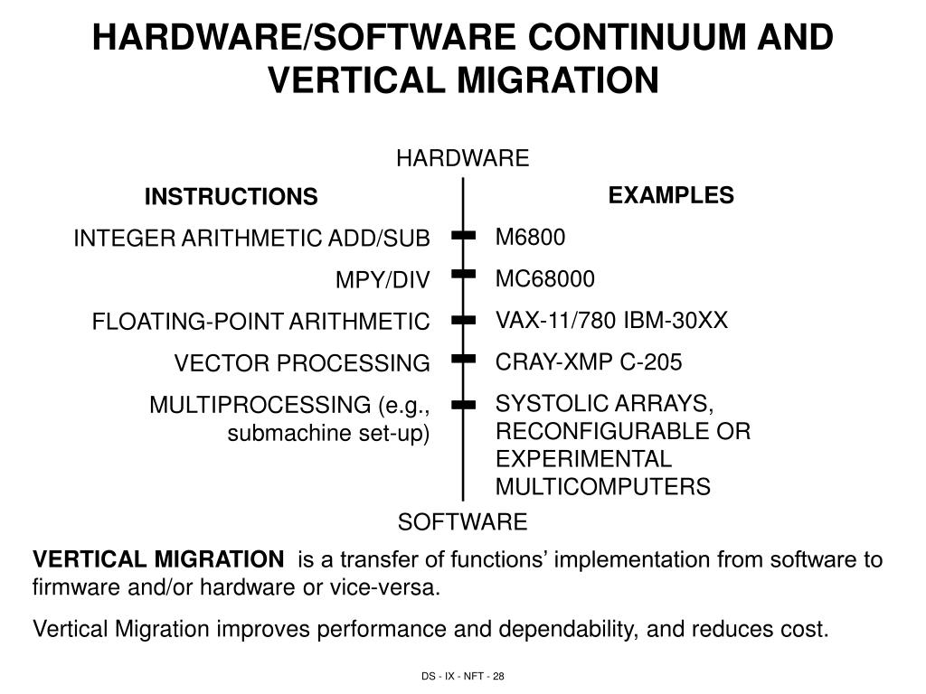 HARDWARE/SOFTWARE CONTINUUM AND VERTICAL MIGRATION