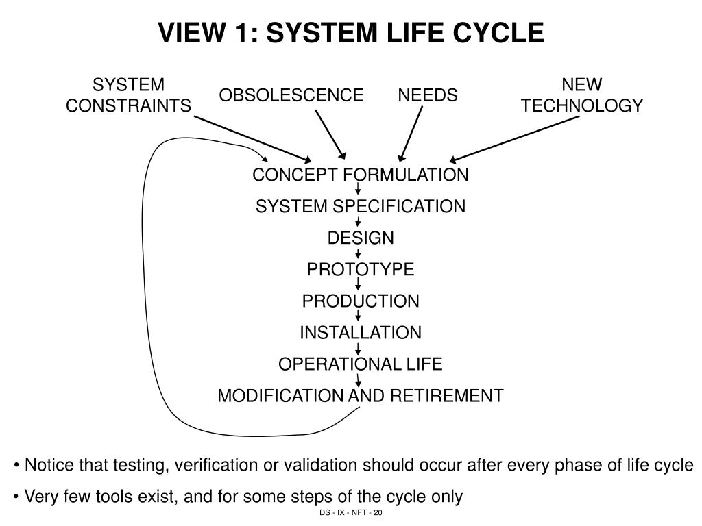 VIEW 1: SYSTEM LIFE CYCLE
