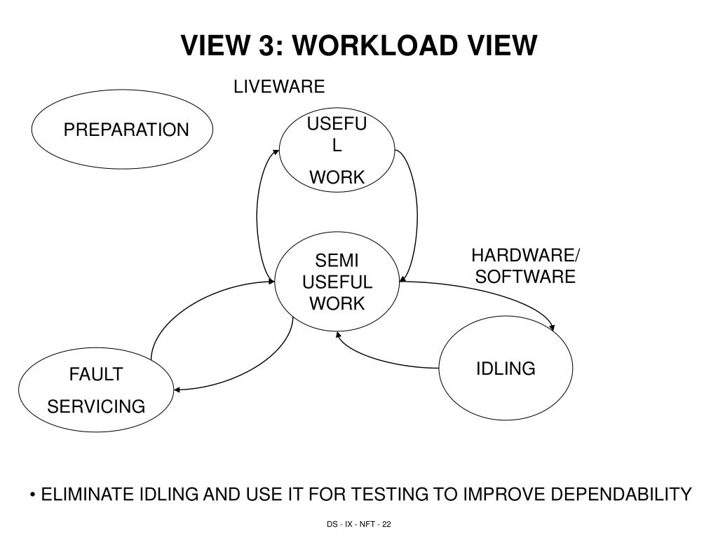 VIEW 3: WORKLOAD VIEW