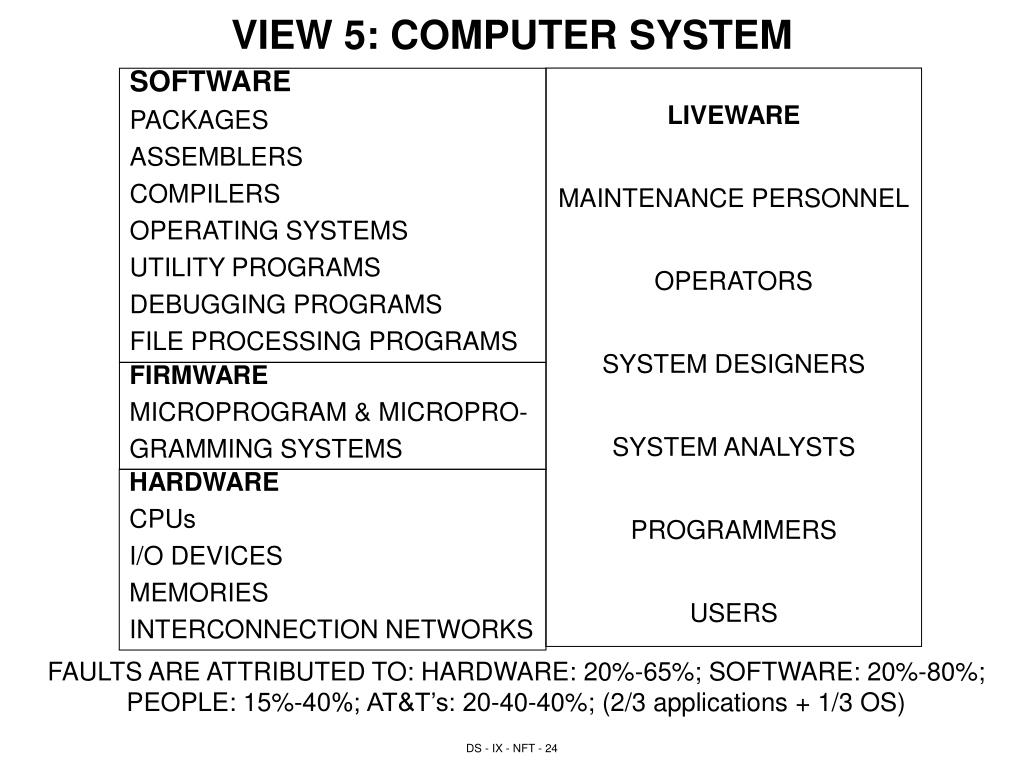 VIEW 5: COMPUTER SYSTEM