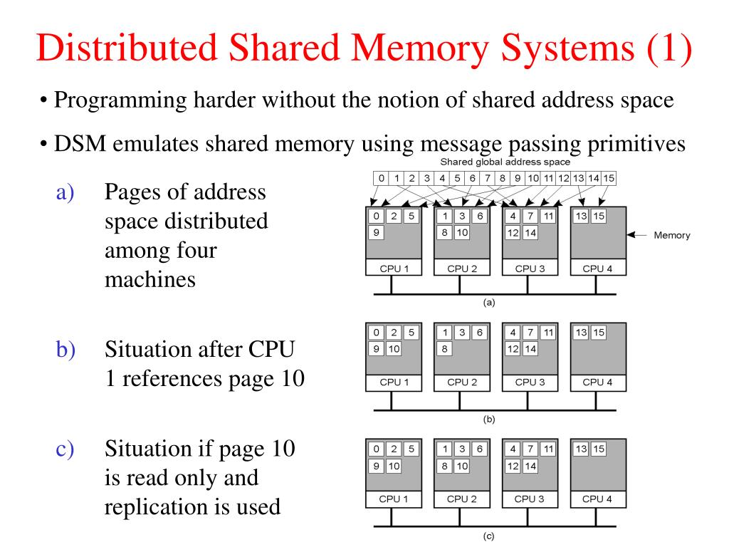 Distributed Shared Memory Systems (1)