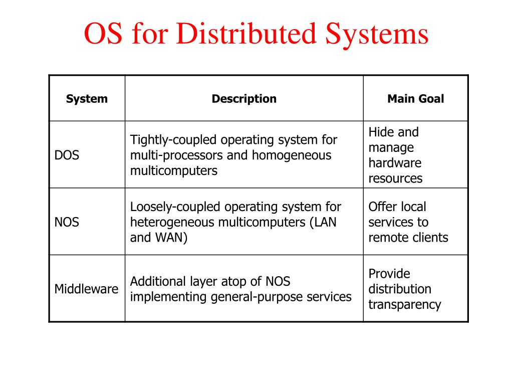 OS for Distributed Systems