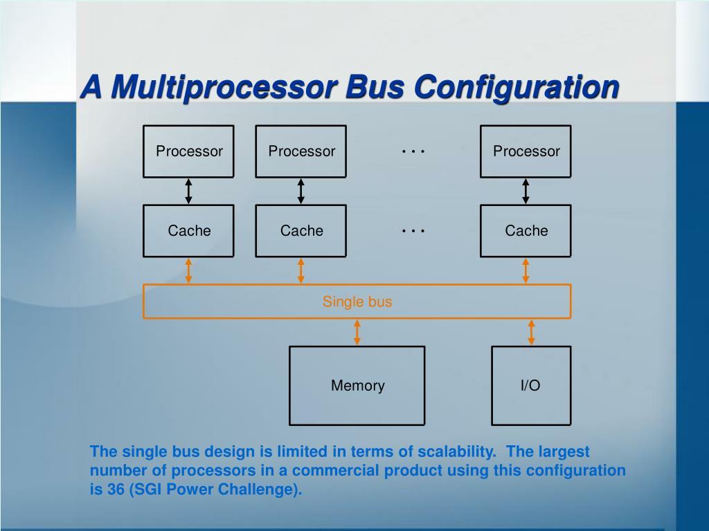 A Multiprocessor Bus Configuration