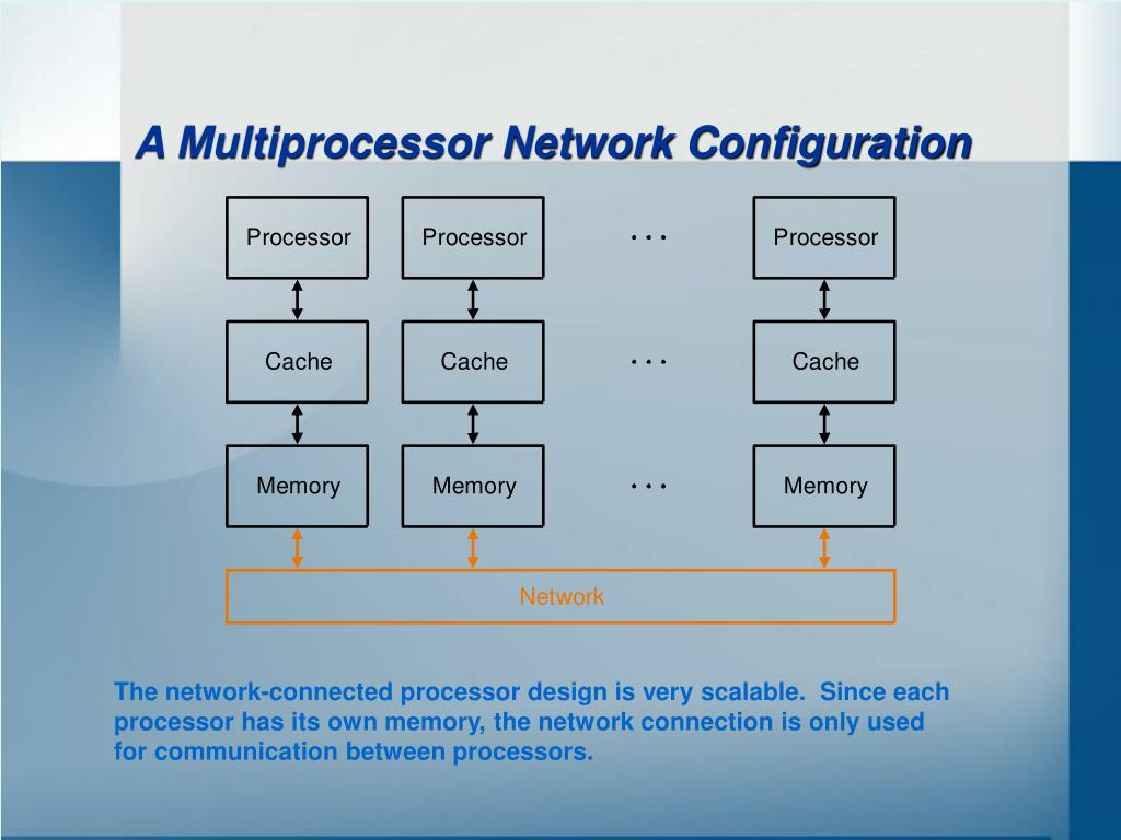 A Multiprocessor Network Configuration