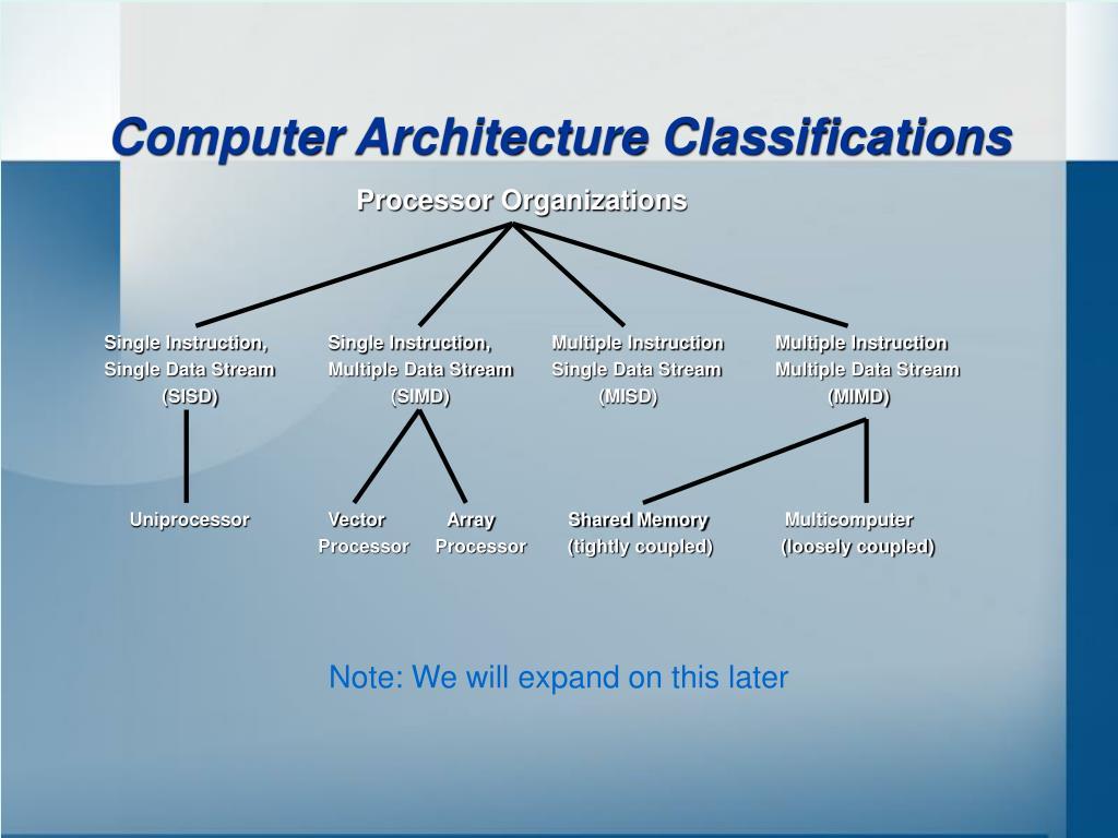 Computer Architecture Classifications