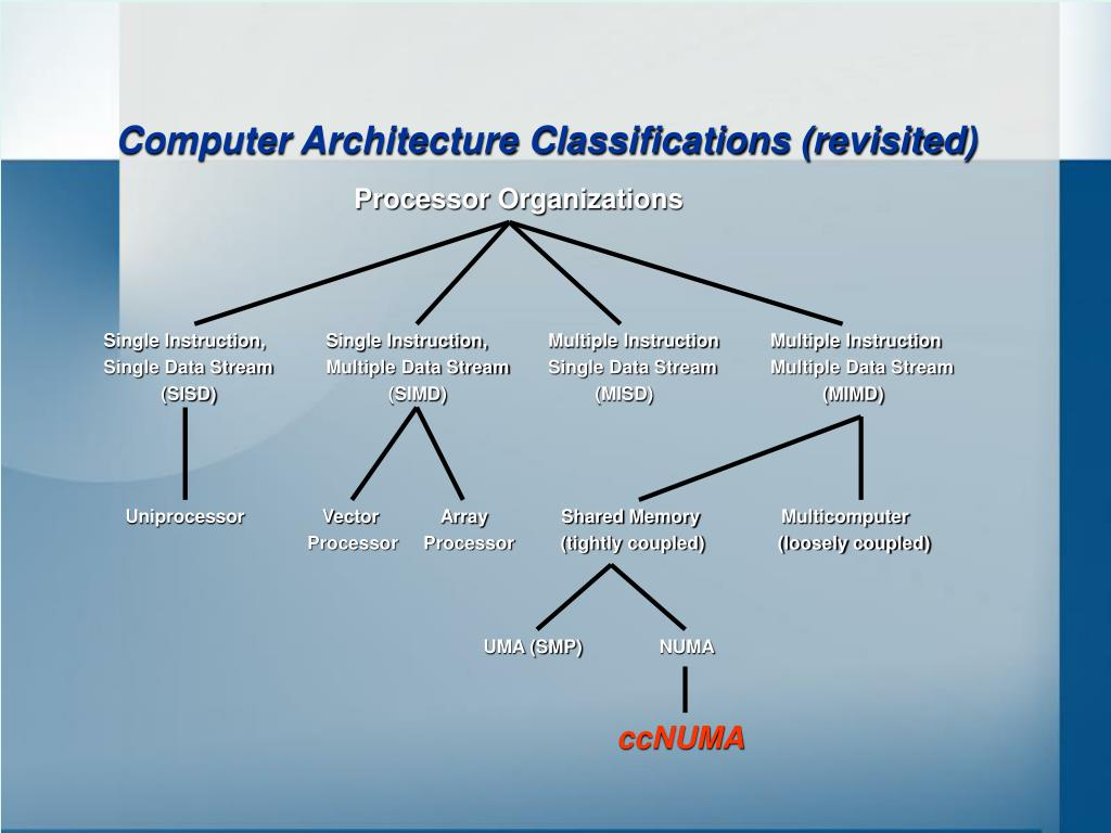 Computer Architecture Classifications (revisited)