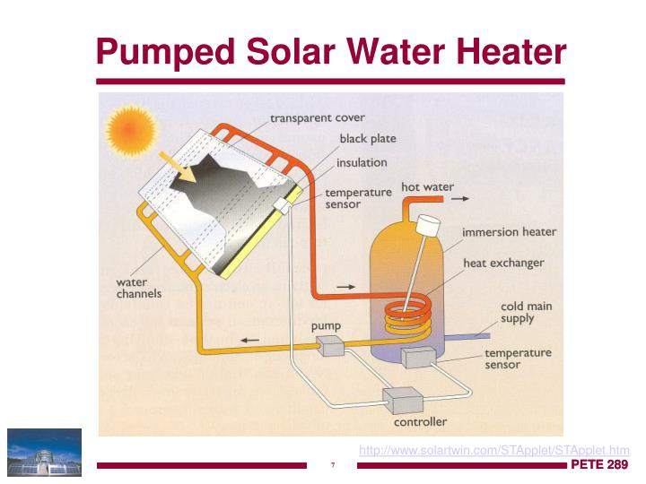 Pumped Solar Water Heater