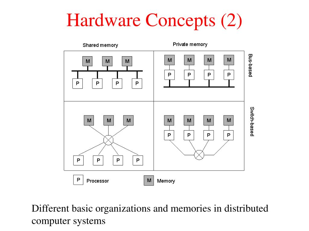 Hardware Concepts (2)