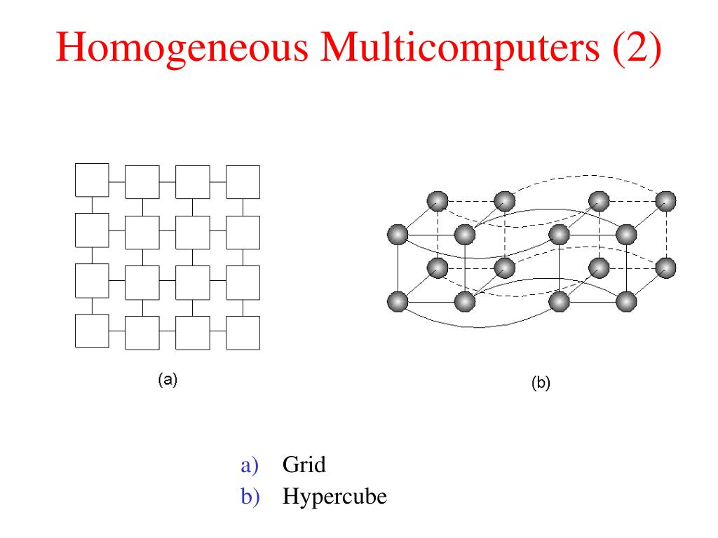 Homogeneous Multicomputers (2)