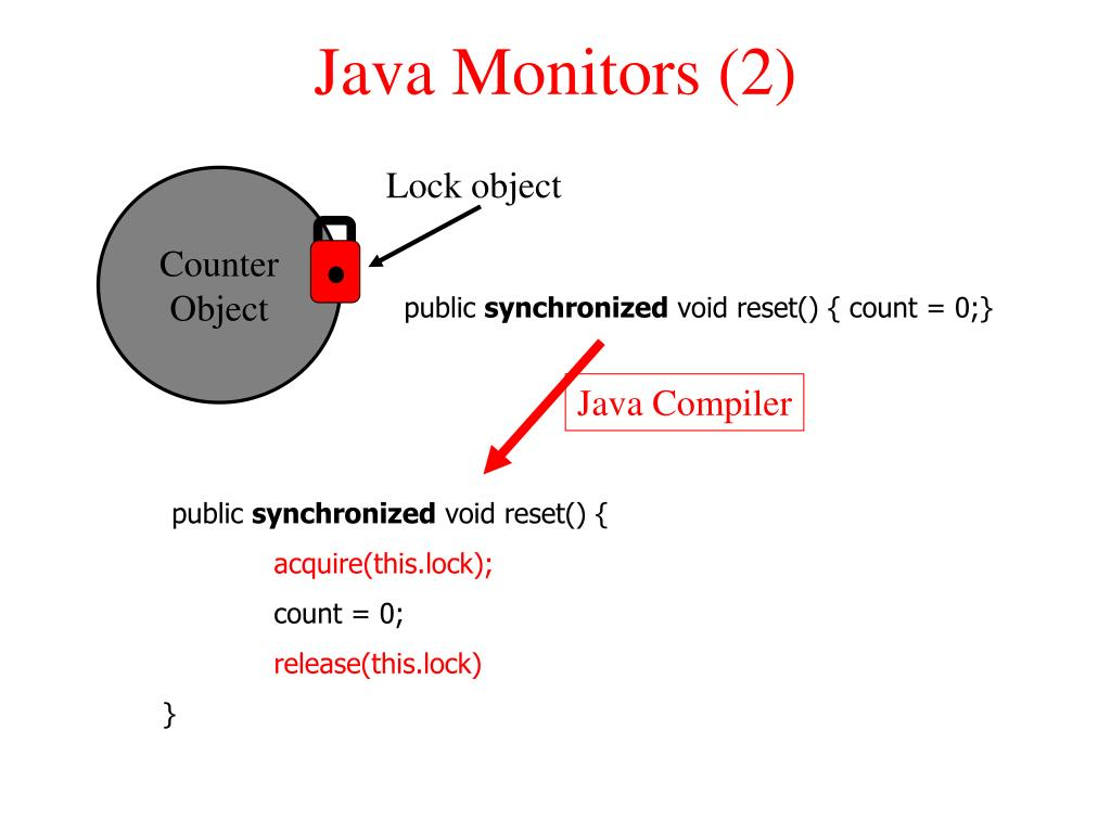 Java Monitors (2)