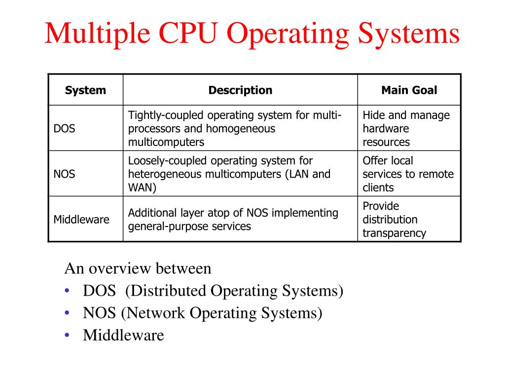 Multiple CPU Operating Systems