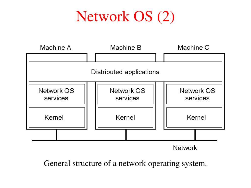 Network OS (2)