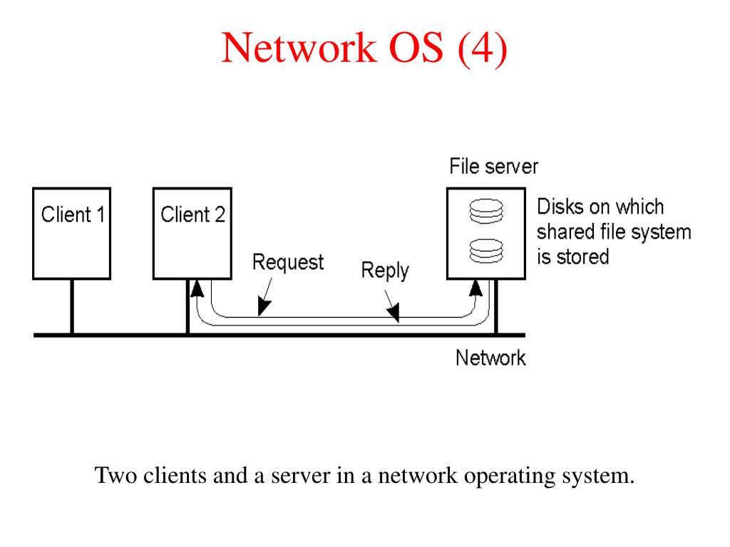 Network OS (4)