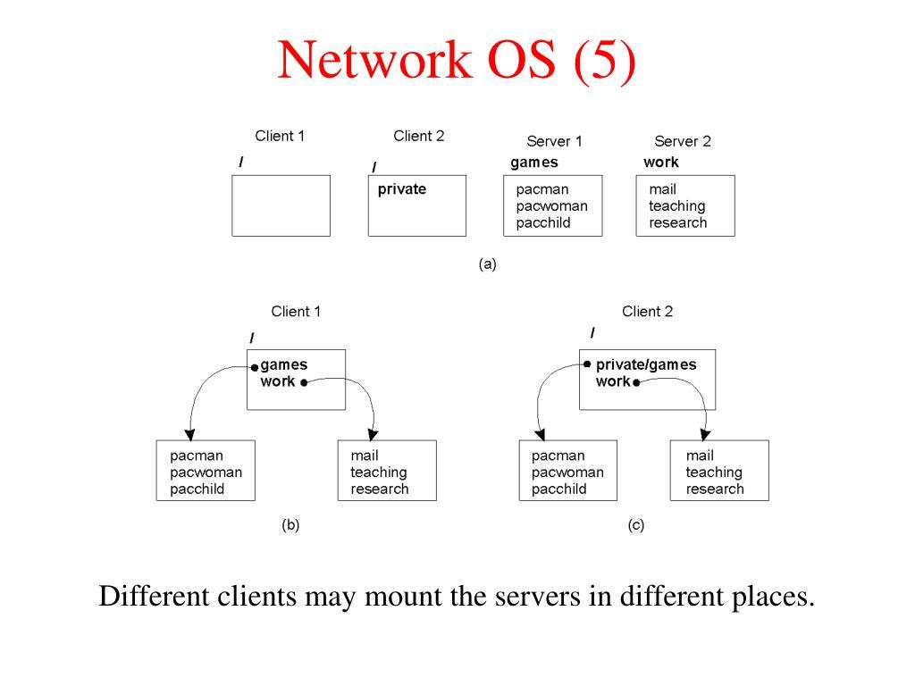 Network OS (5)