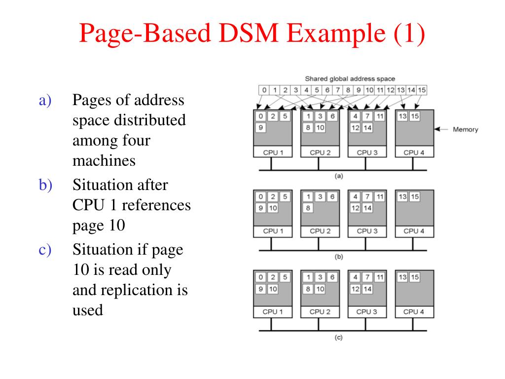 Page-Based DSM Example (1)