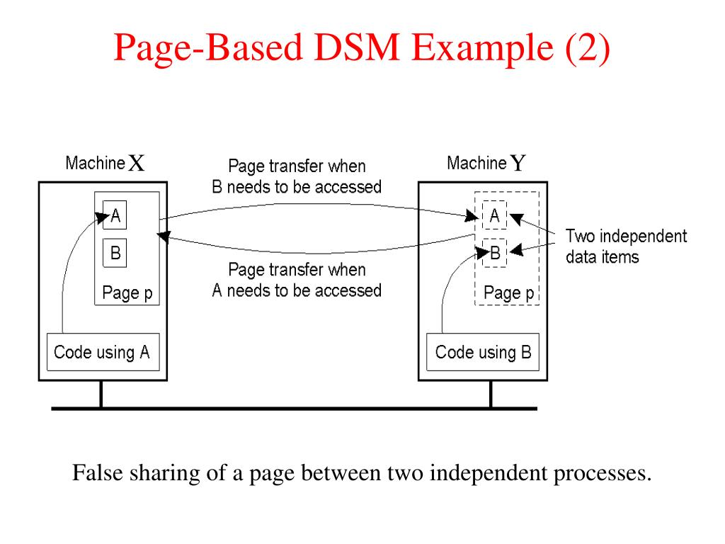 Page-Based DSM Example (2)