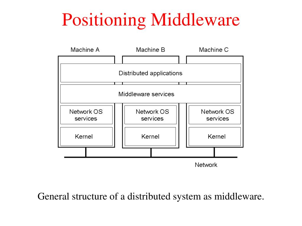 Positioning Middleware