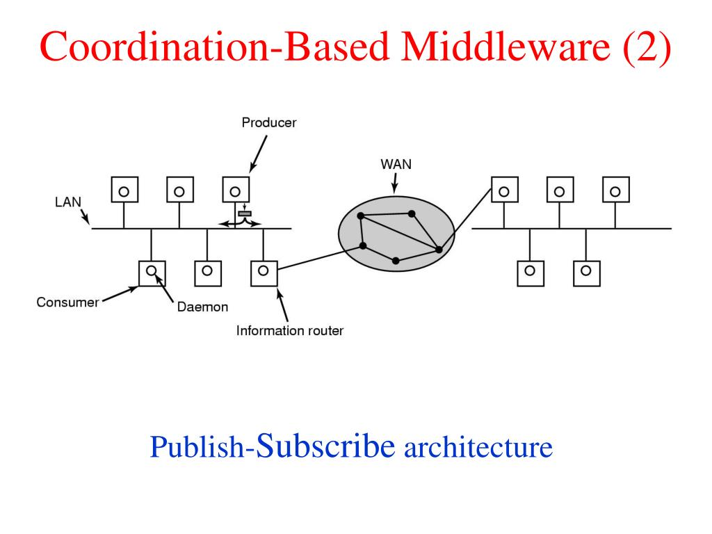 Coordination-Based Middleware (2)