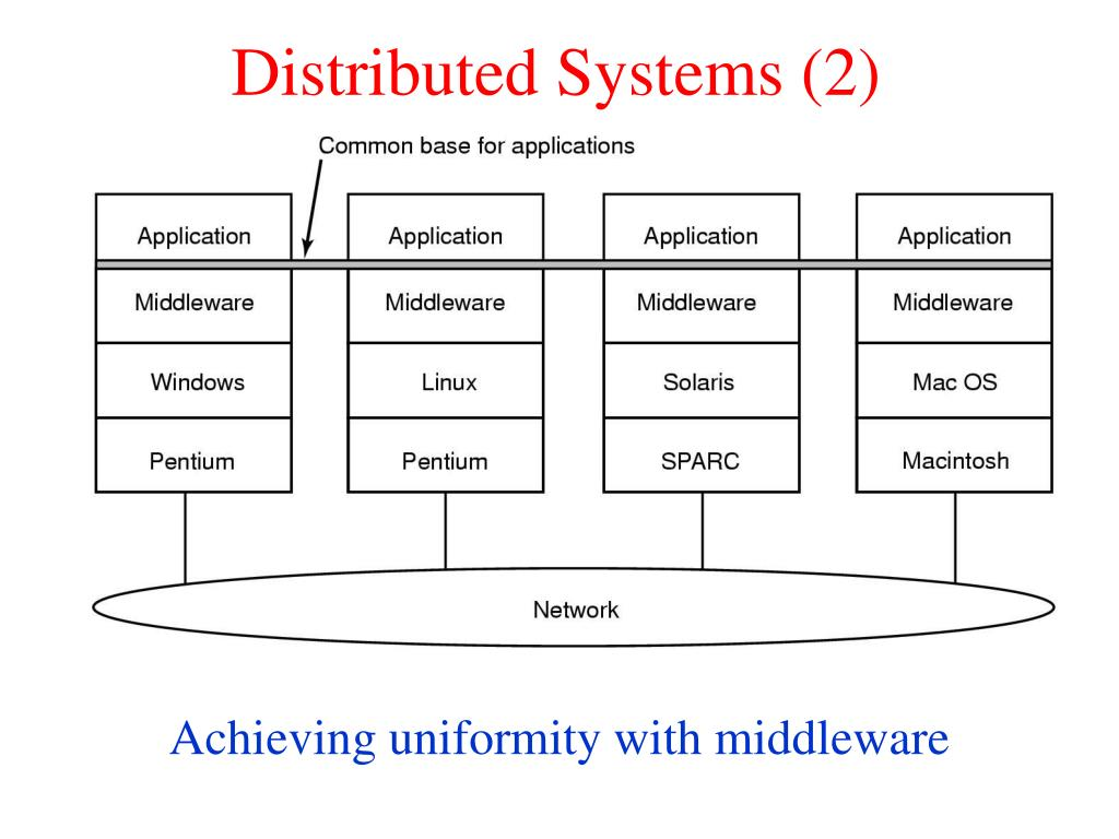 Distributed Systems (2)