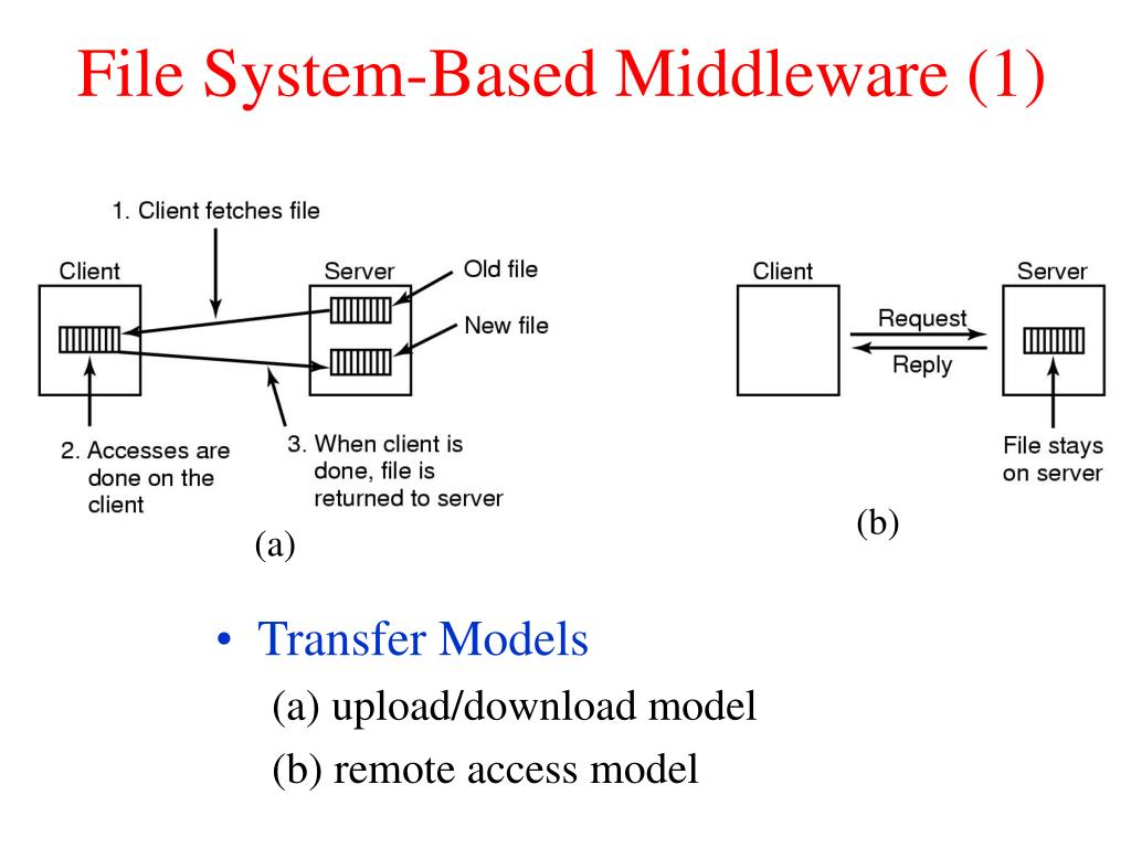 File System-Based Middleware (1)