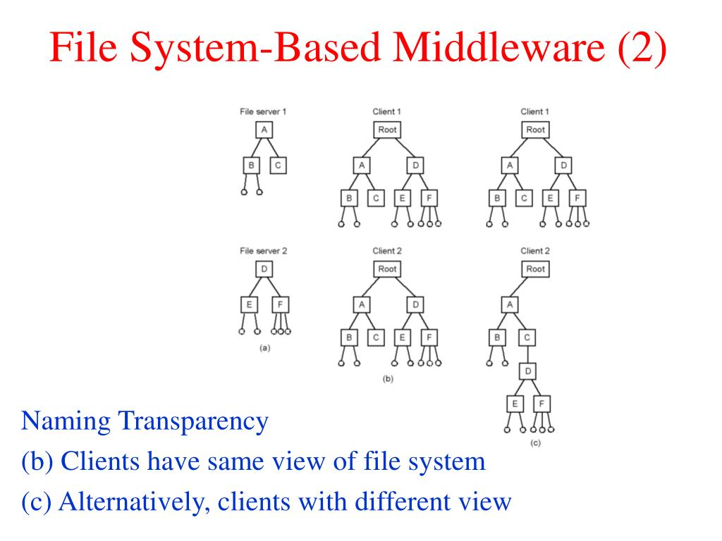 File System-Based Middleware (2)