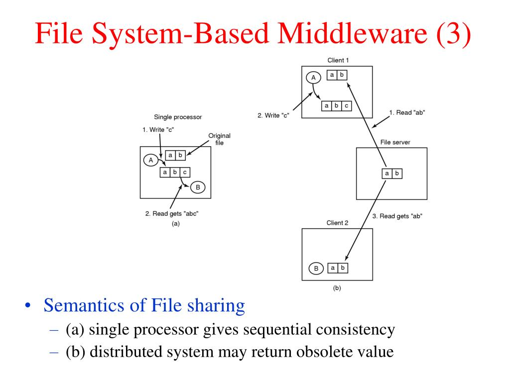 File System-Based Middleware (3)