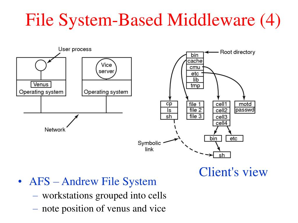 File System-Based Middleware (4)