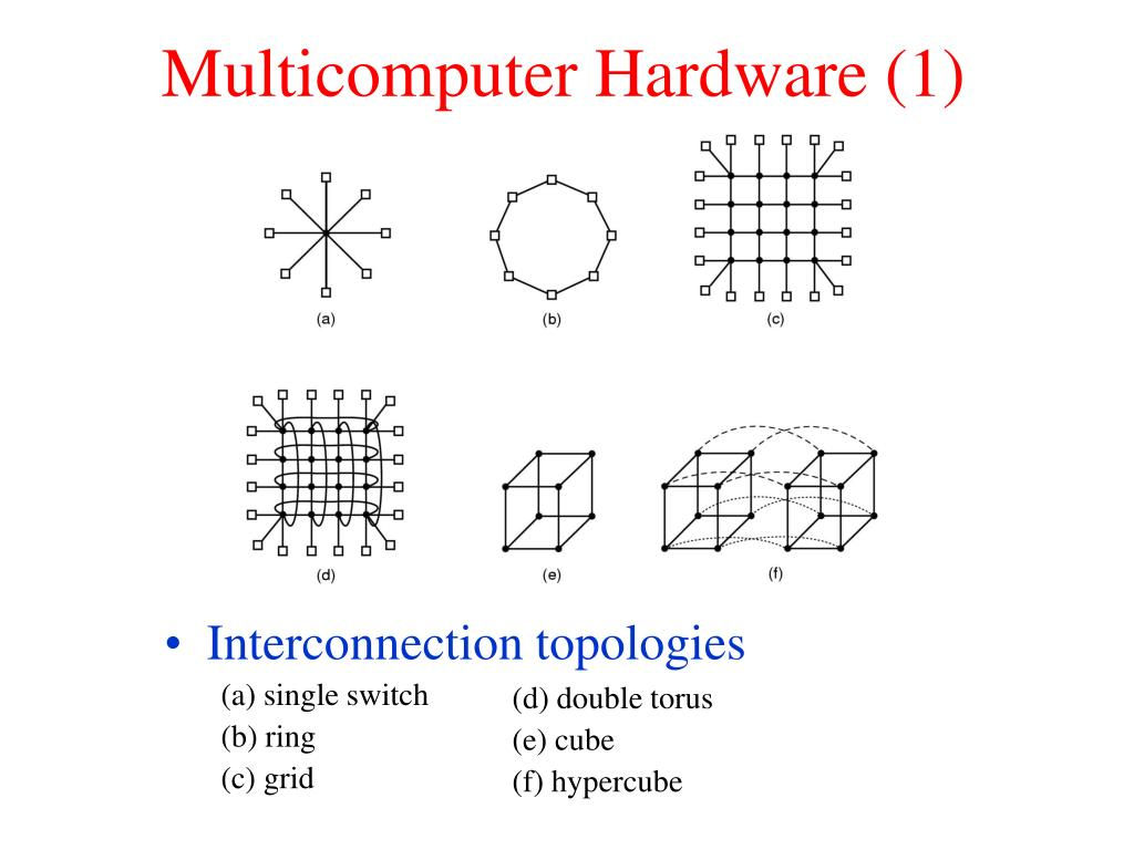 Interconnection topologies
