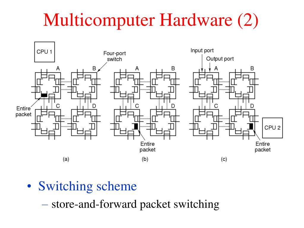 Multicomputer Hardware (2)