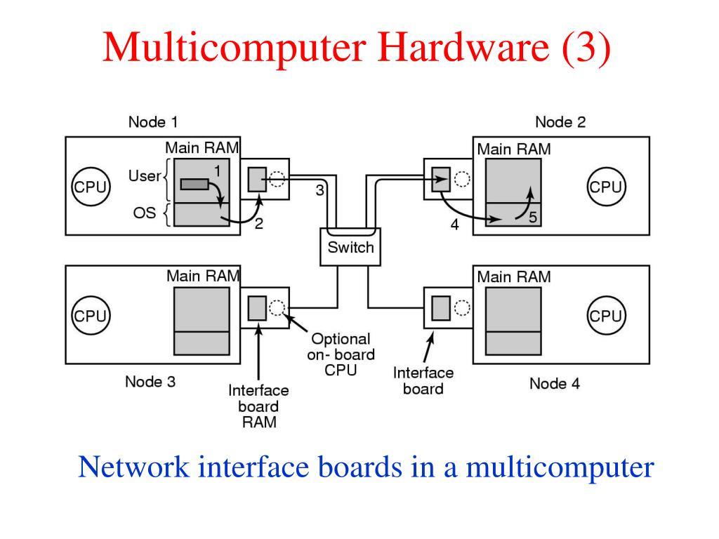 Multicomputer Hardware (3)
