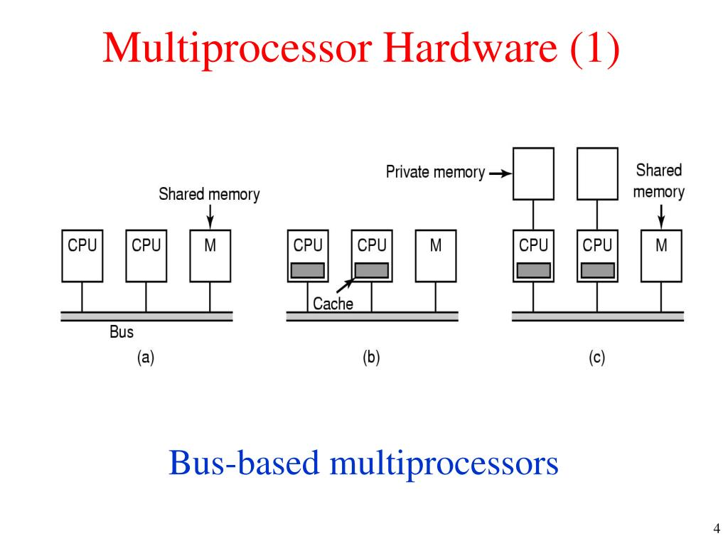 Multiprocessor Hardware (1)