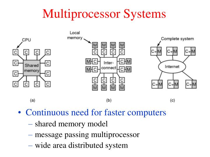 Multiprocessor systems l.jpg