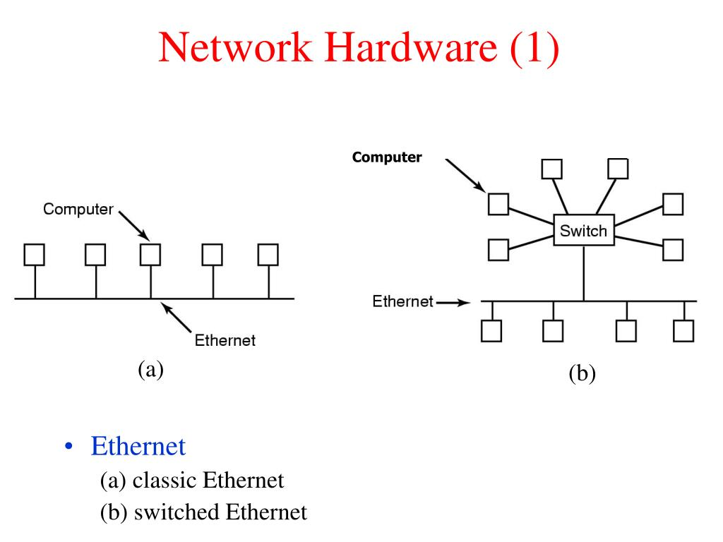 Network Hardware (1)